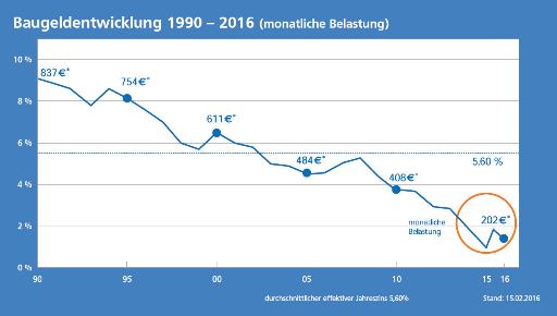 Baugeldentwicklung 1990 bis 2016